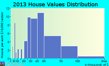 Holden Beach home values distribution