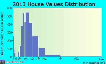 Huntersville home values distribution