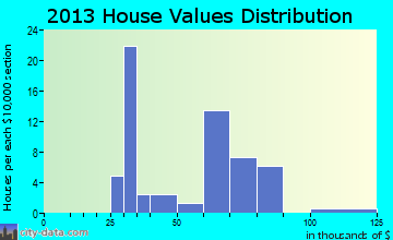 Kelford home values distribution