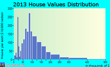 Kings Mountain home values distribution