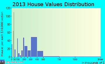 Kitty Hawk home values distribution