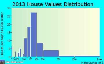 Kure Beach home values distribution