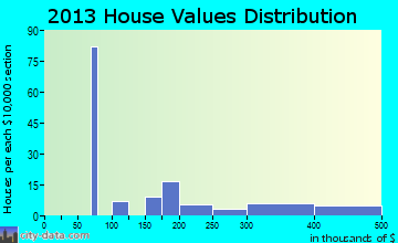 Delleker home values distribution