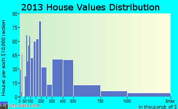 Lake Norman of Catawba home values distribution