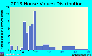 Lattimore home values distribution