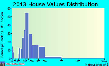 Laurel Park home values distribution