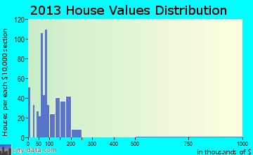 Louisburg home values distribution