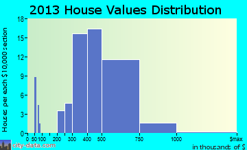 Del Rey Oaks home values distribution