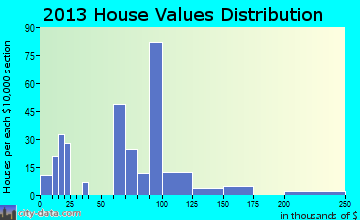 Lucama home values distribution