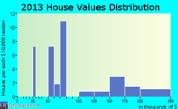 Lumber Bridge home values distribution