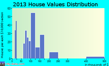 McLeansville home values distribution