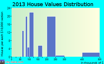 Del Rey home values distribution