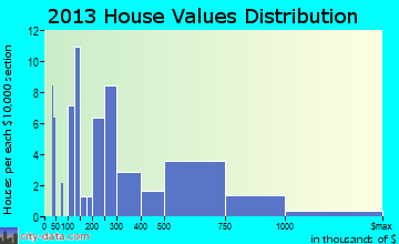 Manteo home values distribution