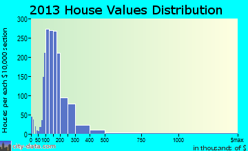 Masonboro home values distribution