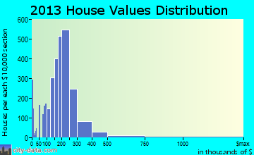 Matthews home values distribution