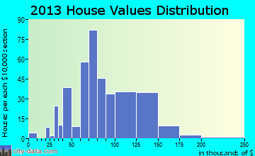 Mayodan home values distribution