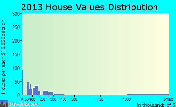 Millers Creek home values distribution