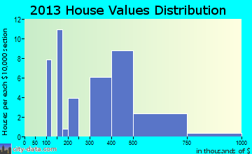 Montreat home values distribution