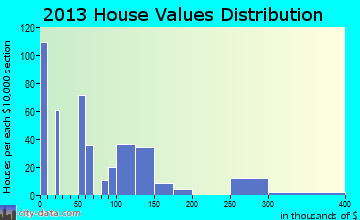 Moravian Falls home values distribution