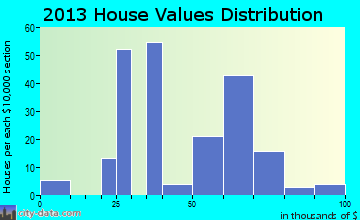 Morven home values distribution