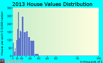 Desert Hot Springs home values distribution