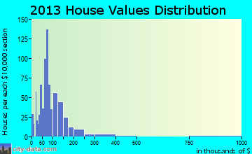 Mount Olive home values distribution