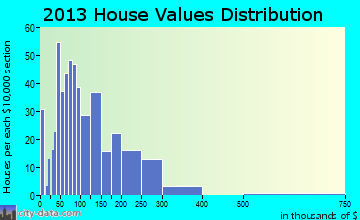 Murphy home values distribution