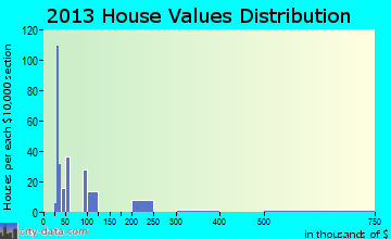 Desert Shores home values distribution