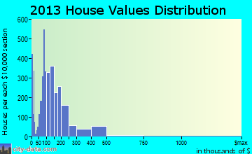 New Bern home values distribution