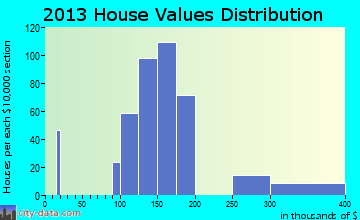 Newport home values distribution