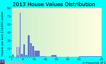 Norlina home values distribution
