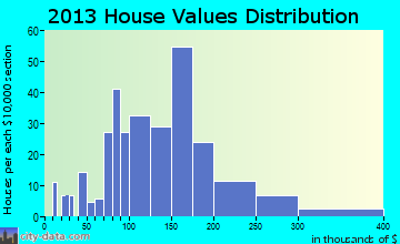 Oakboro home values distribution