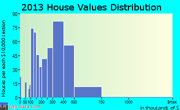 Oak Ridge home values distribution