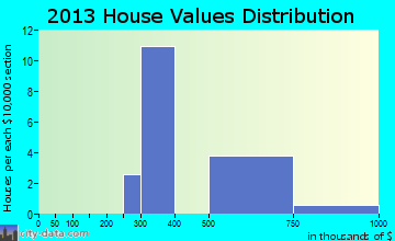 Ocracoke home values distribution