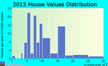 Parkton home values distribution