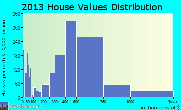 Diamond Bar home values distribution