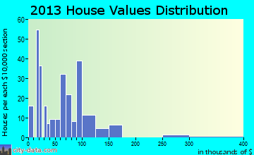 Polkton home values distribution