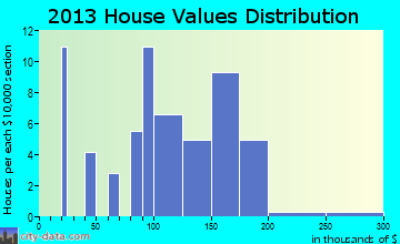 Pollocksville home values distribution