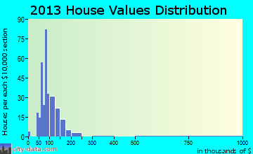 Ramseur home values distribution