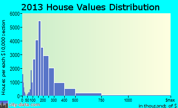 Raleigh home values distribution