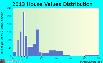Red Springs home values distribution