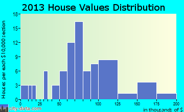 Rennert home values distribution