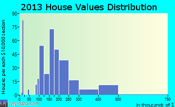 River Bend home values distribution