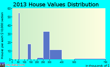 Dorrington home values distribution