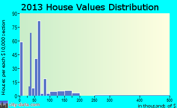 Robbins home values distribution