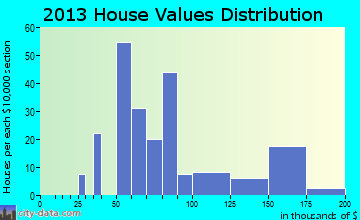 Roper home values distribution