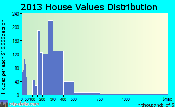 Dixon home values distribution