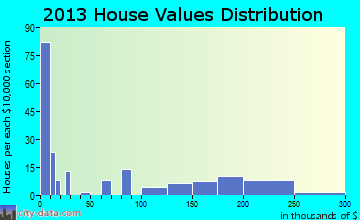 Rosman home values distribution