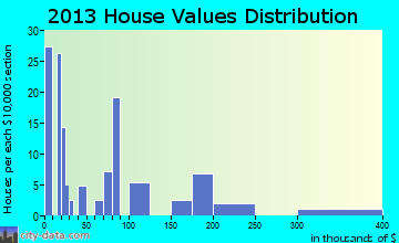 Ruth home values distribution