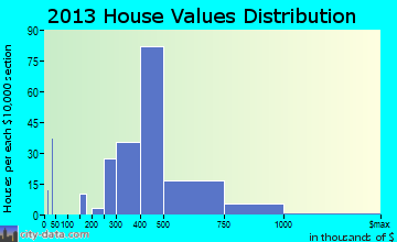 St. James home values distribution